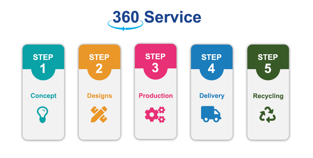 How it works... 360 service